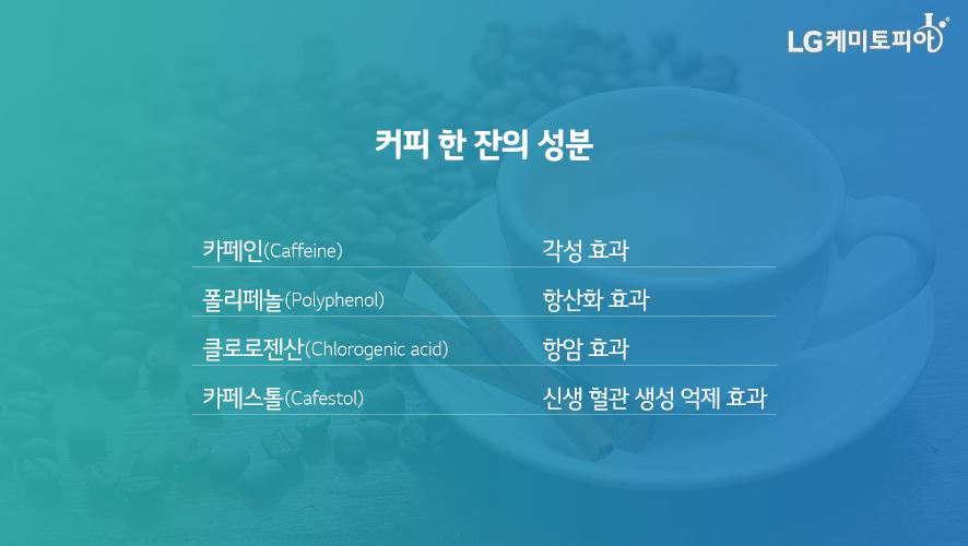 커피 한 잔의 성분 - 카페인: 각성효과, 폴리페놀: 항산화 효과, 클로로젠산: 항암효과, 카페스톨: 신생 혈관 생성 억제 효과