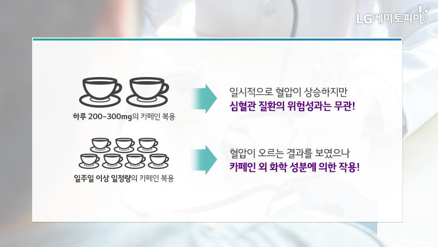 하루 200~300mg의 카페인 복용: 일시적으로 혈압이 상승하지만 심혈관 질환의 위험성과는 무관!, 일주일 이상 일정량의 카페인 복용: 혈압이 오르는 결과를 보였으나 카페인 외 화학 성분에 의한 작용!