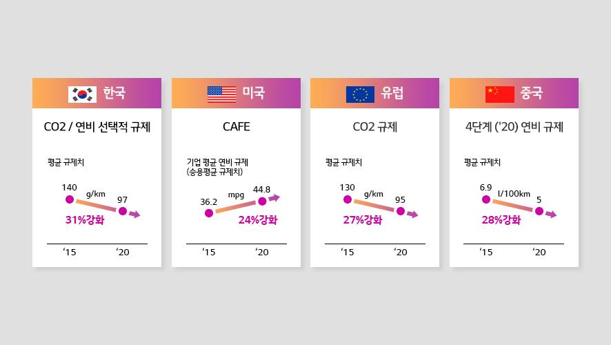 한국, 미국, 유럽, 중국의 환경문제 해결을 위한 각 지역별 연비규제 강화 방향