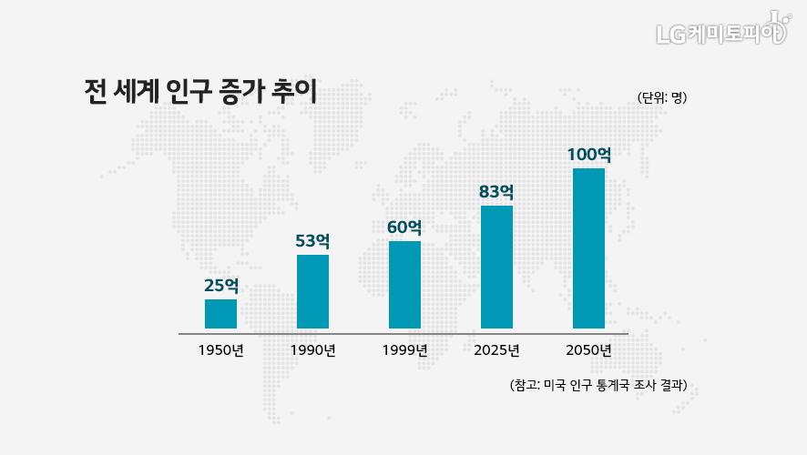 전 세계 인구 증가 추이