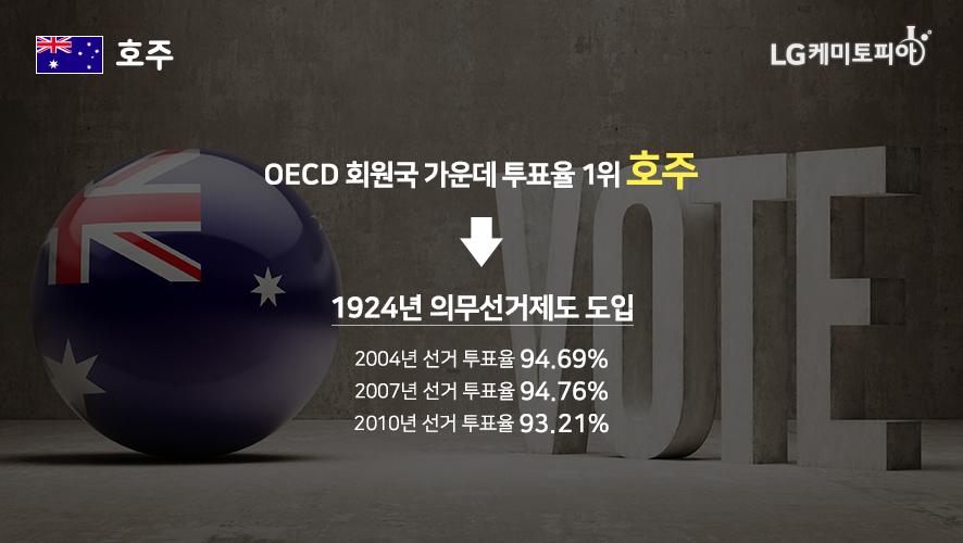 OECD 회원국 가운데 투표율 1위 호주 1924년 의무선거제도 도입 2004년 선거 투표율 94.69% 2007년 선거 투표율 94.76% 2010년 선거 투표율 93.21%