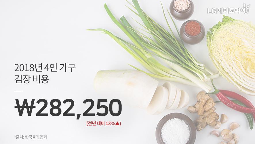 2018년 4인 가구 김장 비용 \ 282,250 (전년 대비 13%▲) *출처: 한국물가협회