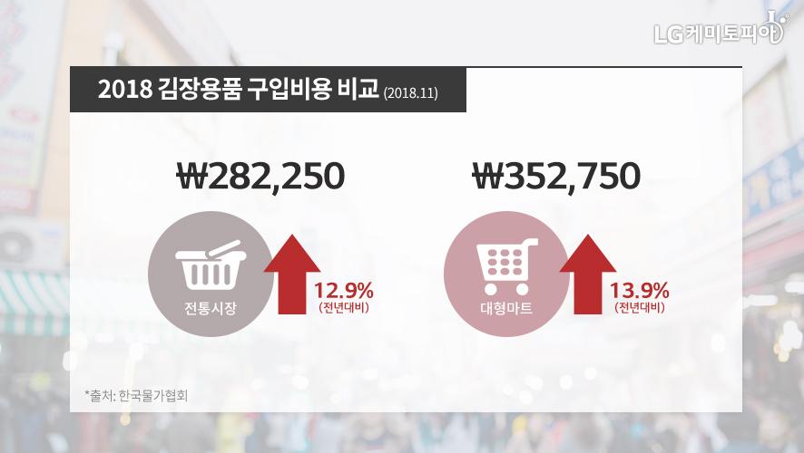 2018 김장용품 구입비용 비교 전통시장: 282250원, 대형마트: 352750원