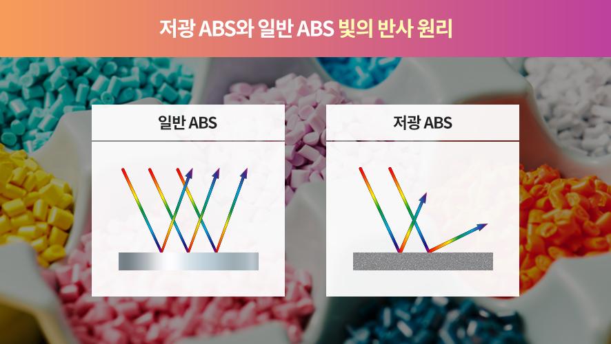 저광 ABS와 일반 ABS 빛의 반사 원리