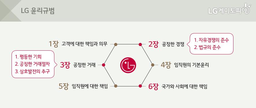 LG윤리규범