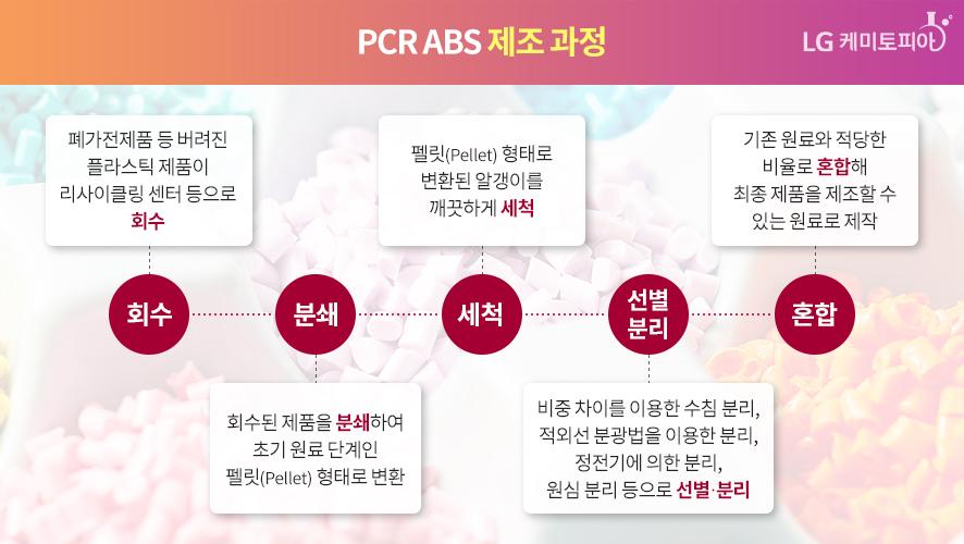 PCR ABS 제조 과정