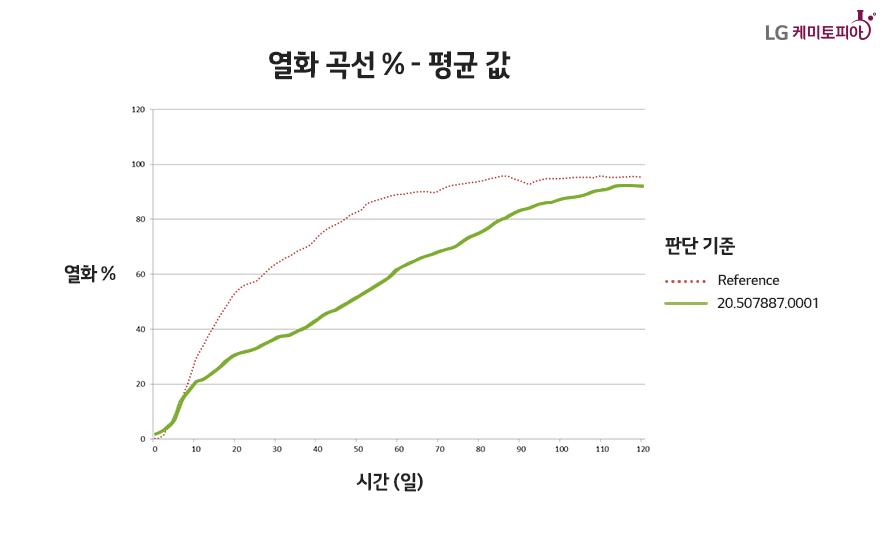 열화 곡선 그래프